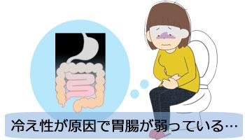 冷え性が原因で胃腸が弱っている